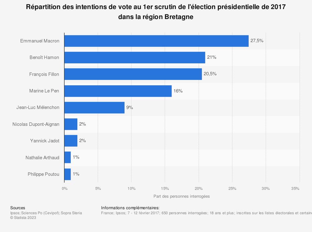 Statistique: Répartition des intentions de vote au 1er scrutin de l'élection présidentielle de 2017 dans la région Bretagne | Statista