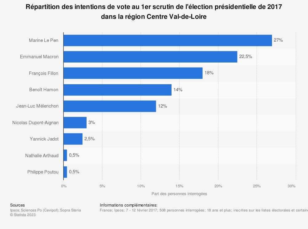 Statistique: Répartition des intentions de vote au 1er scrutin de l'élection présidentielle de 2017 dans la région Centre Val-de-Loire | Statista