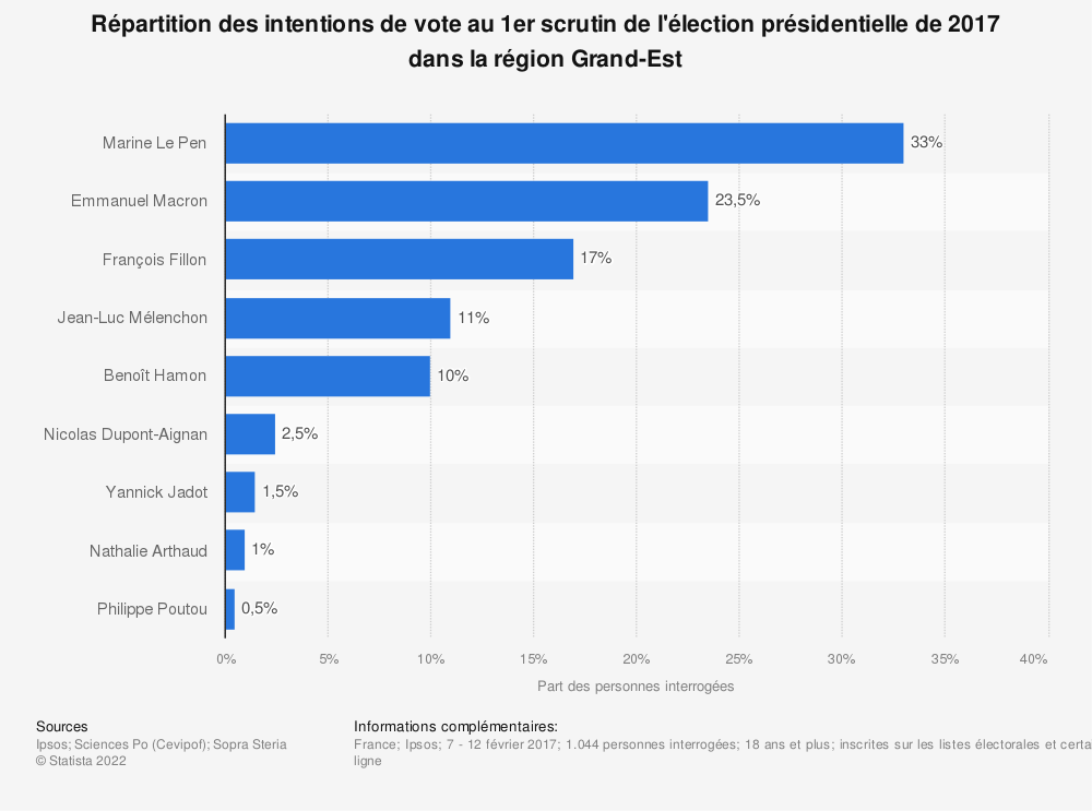 Statistique: Répartition des intentions de vote au 1er scrutin de l'élection présidentielle de 2017 dans la région Grand-Est  | Statista