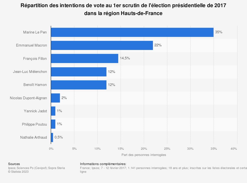 Statistique: Répartition des intentions de vote au 1er scrutin de l'élection présidentielle de 2017 dans la région Hauts-de-France | Statista