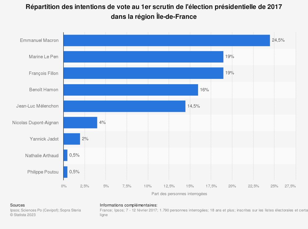 Statistique: Répartition des intentions de vote au 1er scrutin de l'élection présidentielle de 2017 dans la région Île-de-France | Statista