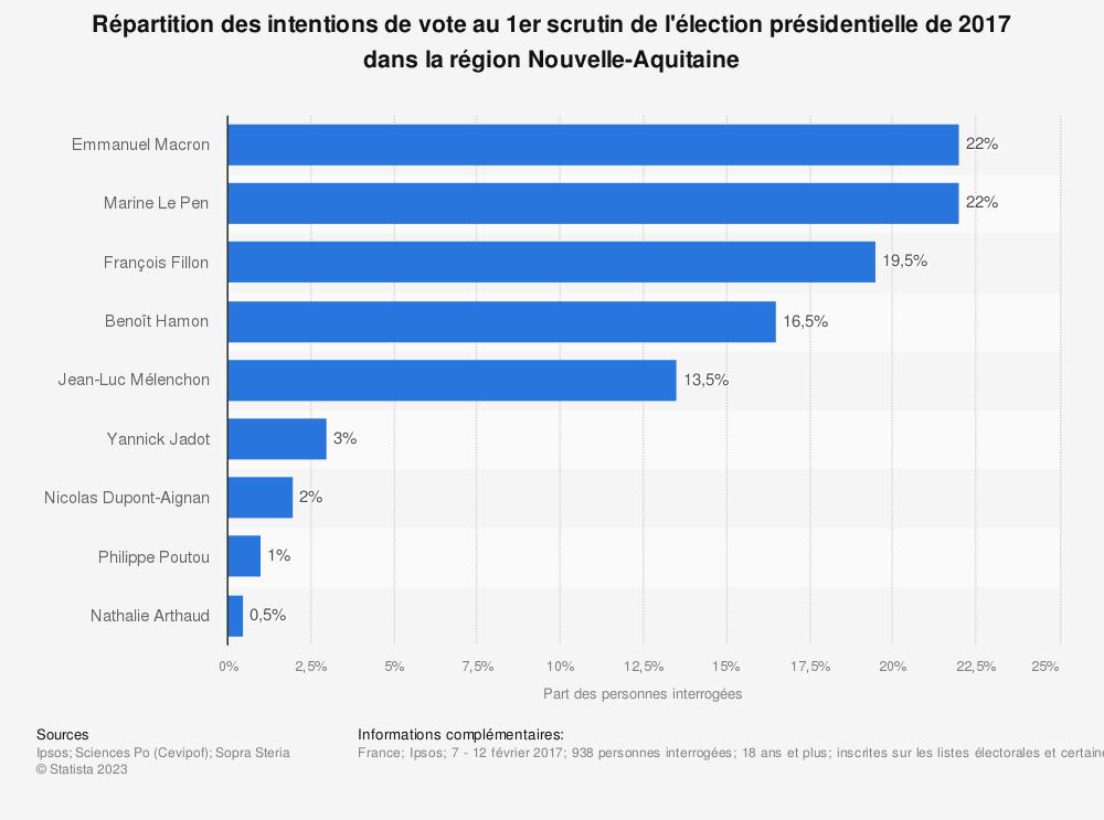 Statistique: Répartition des intentions de vote au 1er scrutin de l'élection présidentielle de 2017 dans la région Nouvelle-Aquitaine | Statista