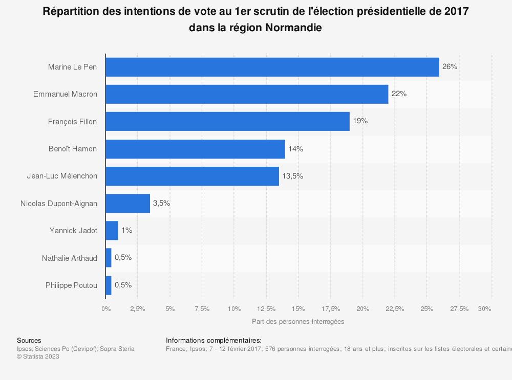 Statistique: Répartition des intentions de vote au 1er scrutin de l'élection présidentielle de 2017 dans la région Normandie  | Statista
