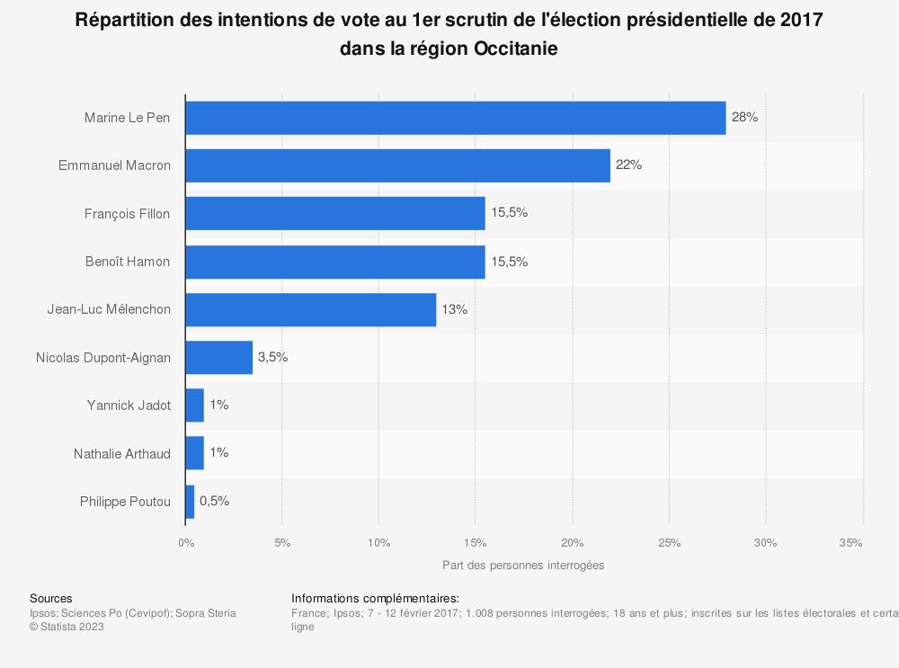 Statistique: Répartition des intentions de vote au 1er scrutin de l'élection présidentielle de 2017 dans la région Occitanie | Statista