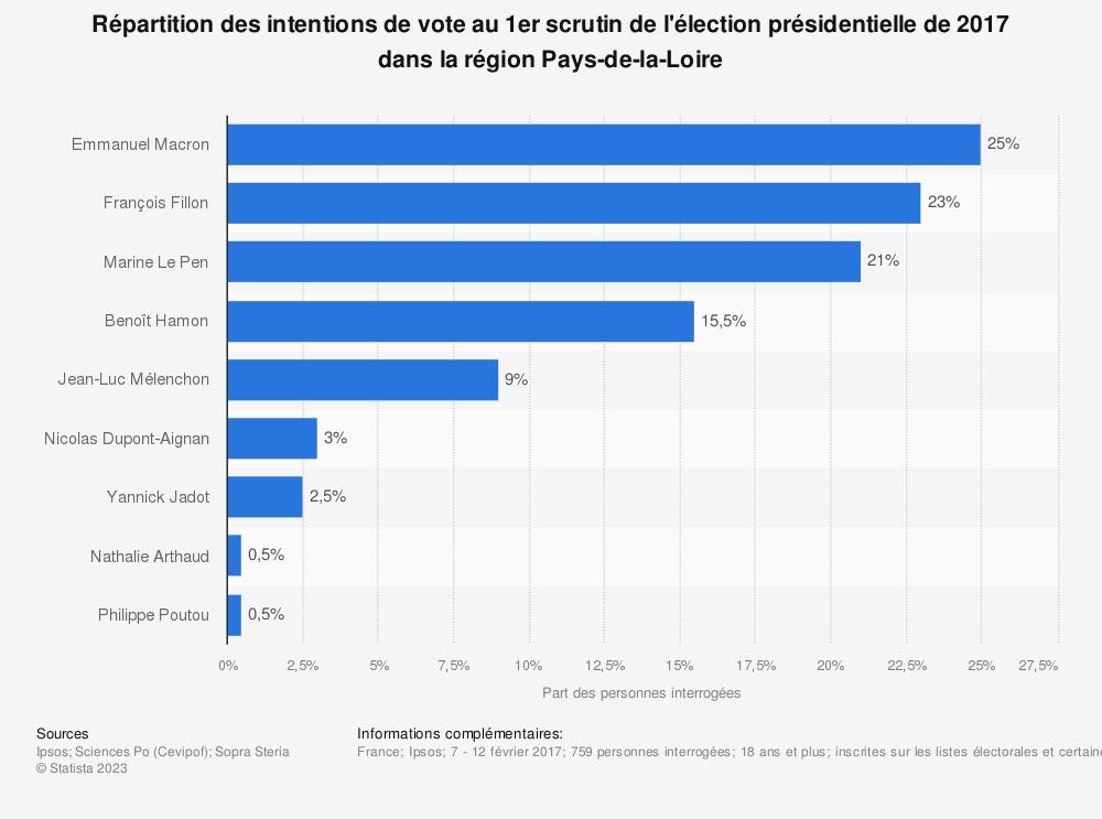 Statistique: Répartition des intentions de vote au 1er scrutin de l'élection présidentielle de 2017 dans la région Pays-de-la-Loire | Statista