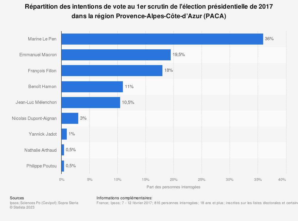 Statistique: Répartition des intentions de vote au 1er scrutin de l'élection présidentielle de 2017 dans la région Provence-Alpes-Côte-d'Azur (PACA) | Statista