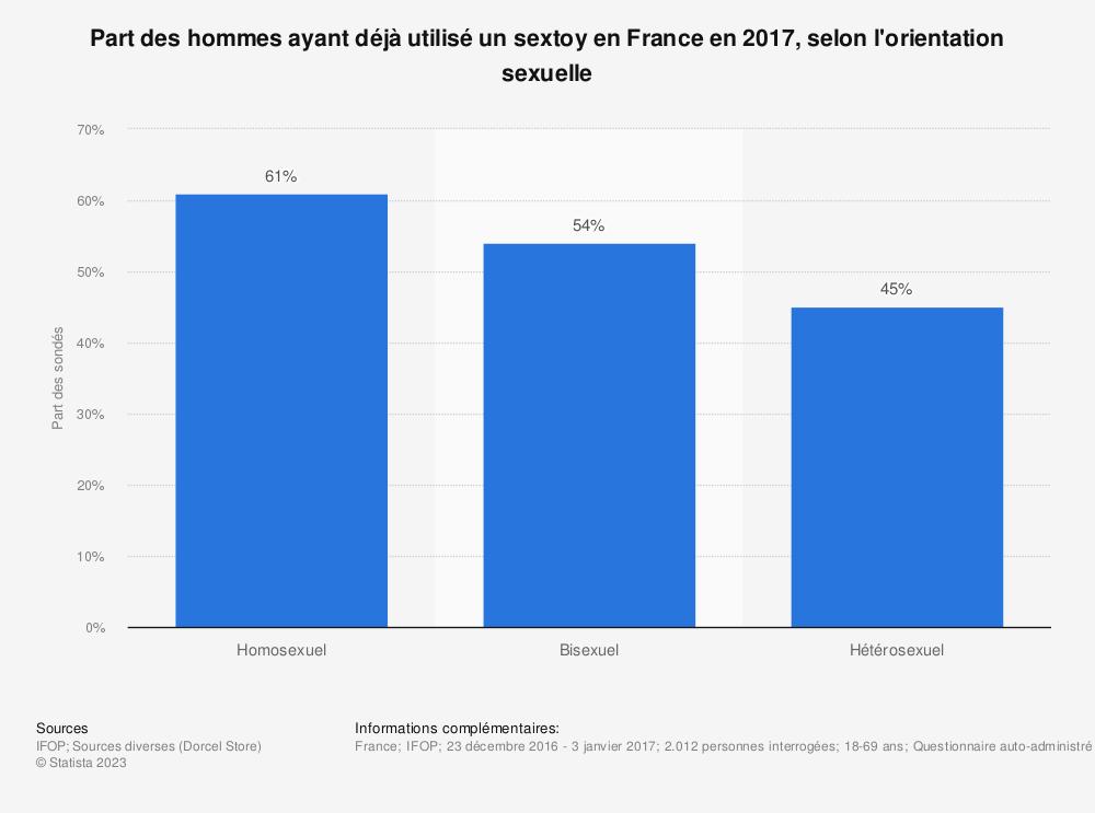 Statistique: Part des hommes ayant déjà utilisé un sextoy en France en 2017, selon l'orientation sexuelle | Statista