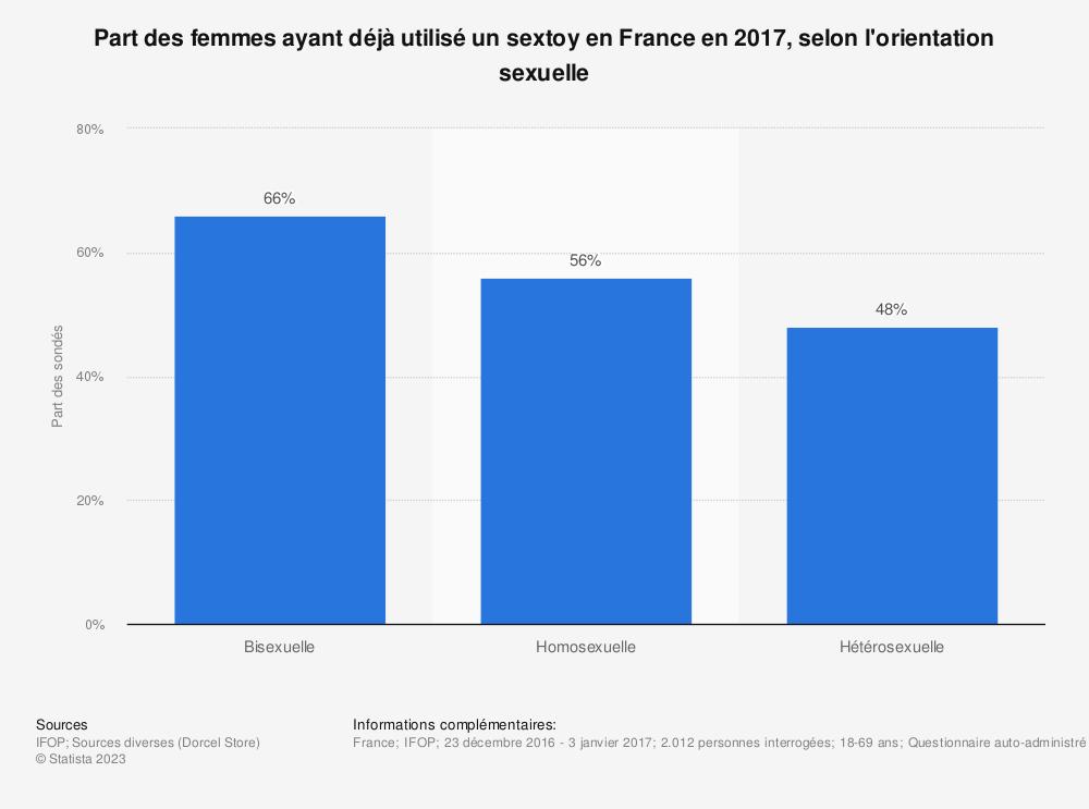 Statistique: Part des femmes ayant déjà utilisé un sextoy en France en 2017, selon l'orientation sexuelle | Statista