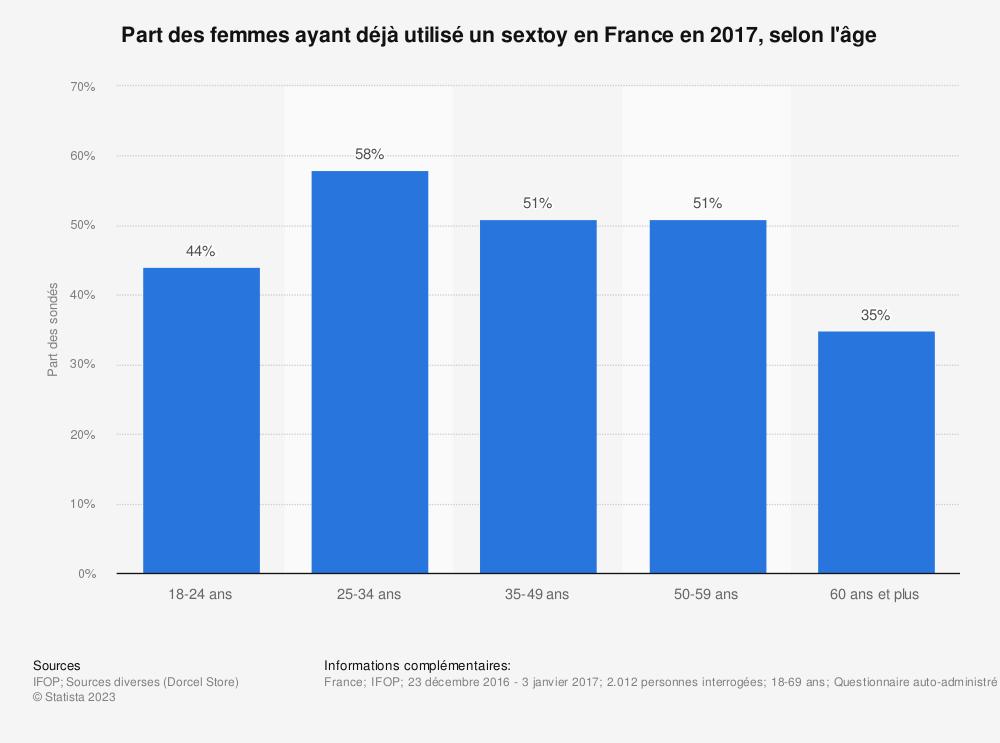Statistique: Part des femmes ayant déjà utilisé un sextoy en France en 2017, selon l'âge | Statista