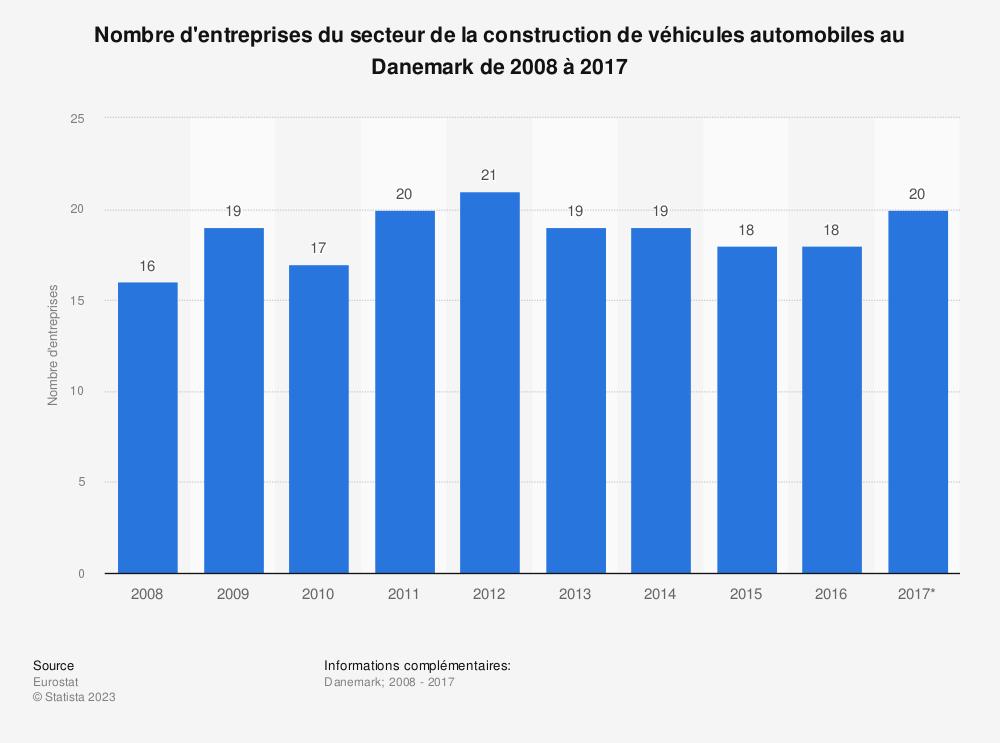 Statistique: Nombre d'entreprises du secteur de la construction de véhicules automobiles au Danemark de 2008 à 2017 | Statista