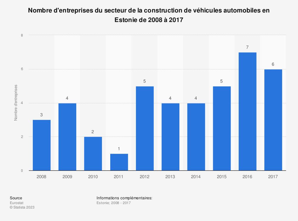 Statistique: Nombre d'entreprises du secteur de la construction de véhicules automobiles en Estonie de 2008 à 2017 | Statista