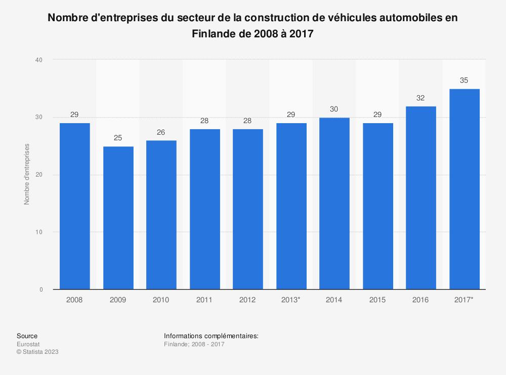 Statistique: Nombre d'entreprises du secteur de la construction de véhicules automobiles en Finlande de 2008 à 2017 | Statista