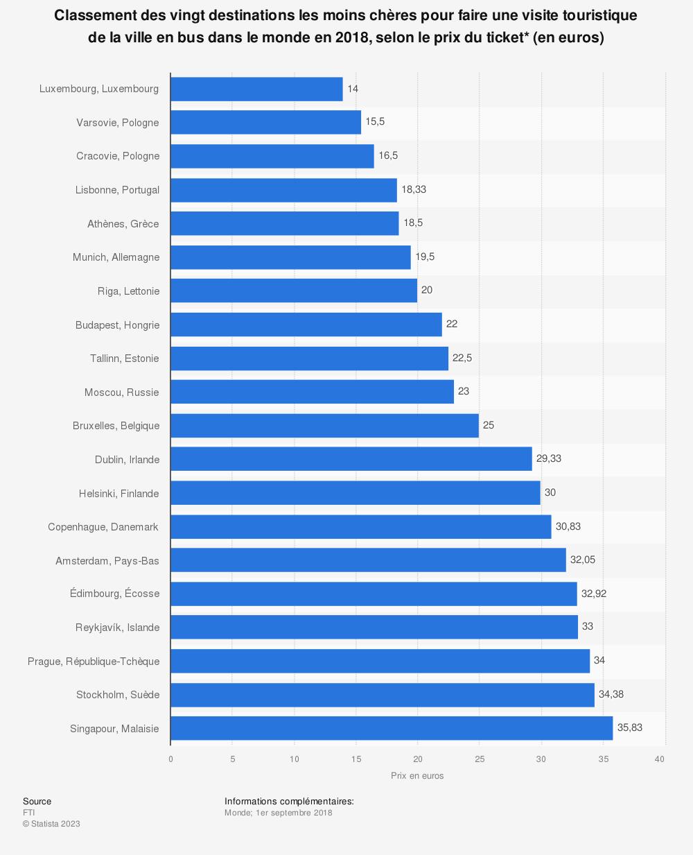 Statistique: Classement des vingt destinations les moins chères pour faire une visite touristique de la ville en bus dans le monde en 2018, selon le prix du ticket* (en euros) | Statista