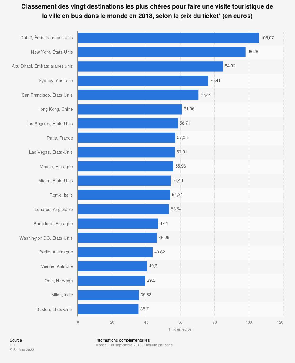Statistique: Classement des vingt destinations les plus chères pour faire une visite touristique de la ville en bus dans le monde en 2018, selon le prix du ticket* (en euros) | Statista