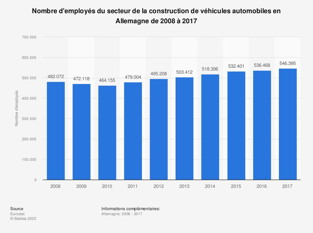 Statistique: Nombre d'employés du secteur de la construction de véhicules automobiles en Allemagne de 2008 à 2017 | Statista