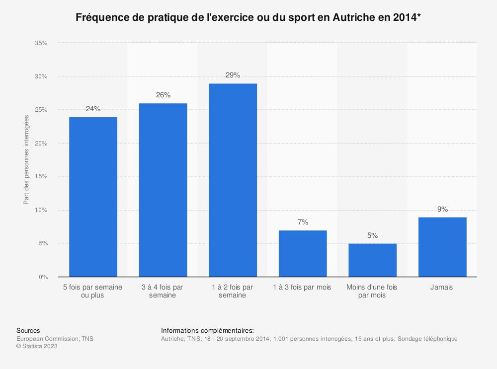Statistique: Fréquence de pratique de l'exercice ou du sport en Autriche en 2014* | Statista