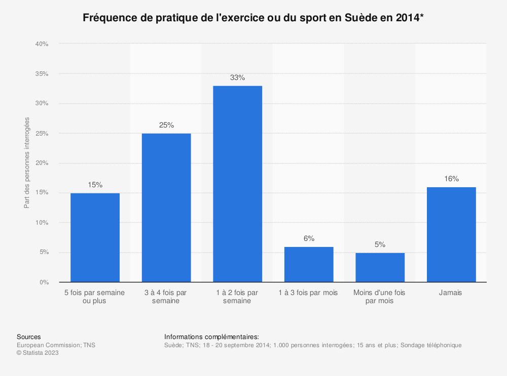 Statistique: Fréquence de pratique de l'exercice ou du sport en Suède en 2014* | Statista