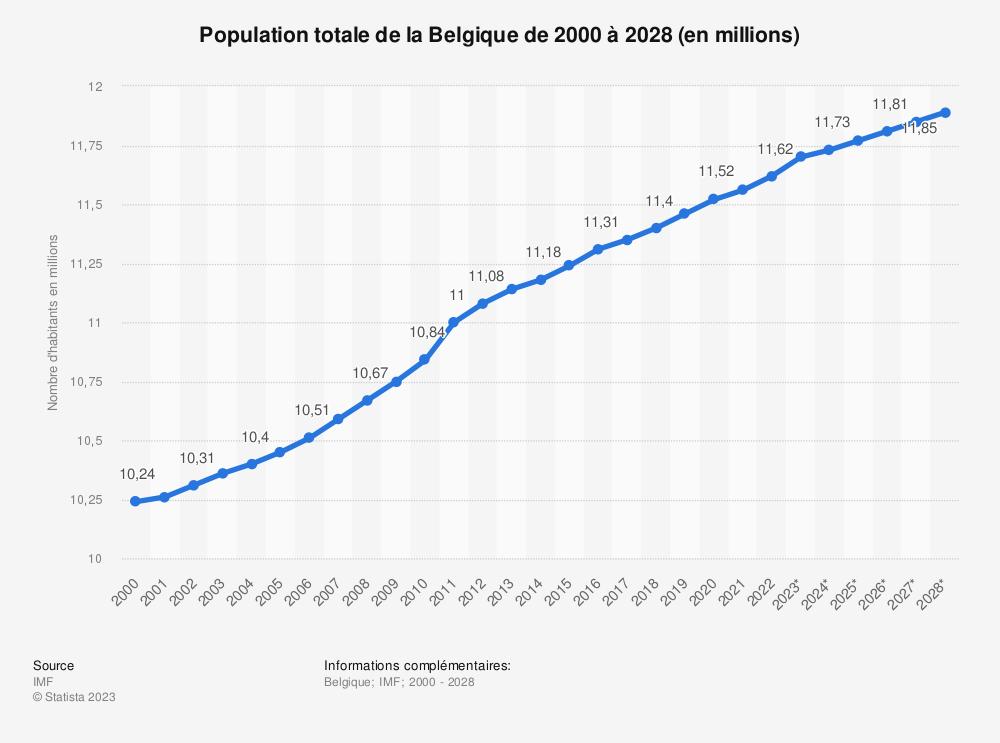 Statistique: Population totale de la Belgique de 2014 à 2024 (en millions) | Statista