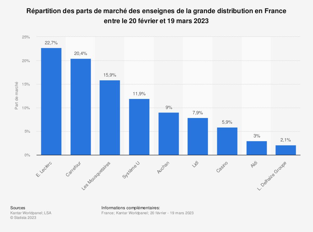 Statistique: Classement des enseignes de la grande distribution en France entre septembre et octobre 2018, selon la part de marché* | Statista
