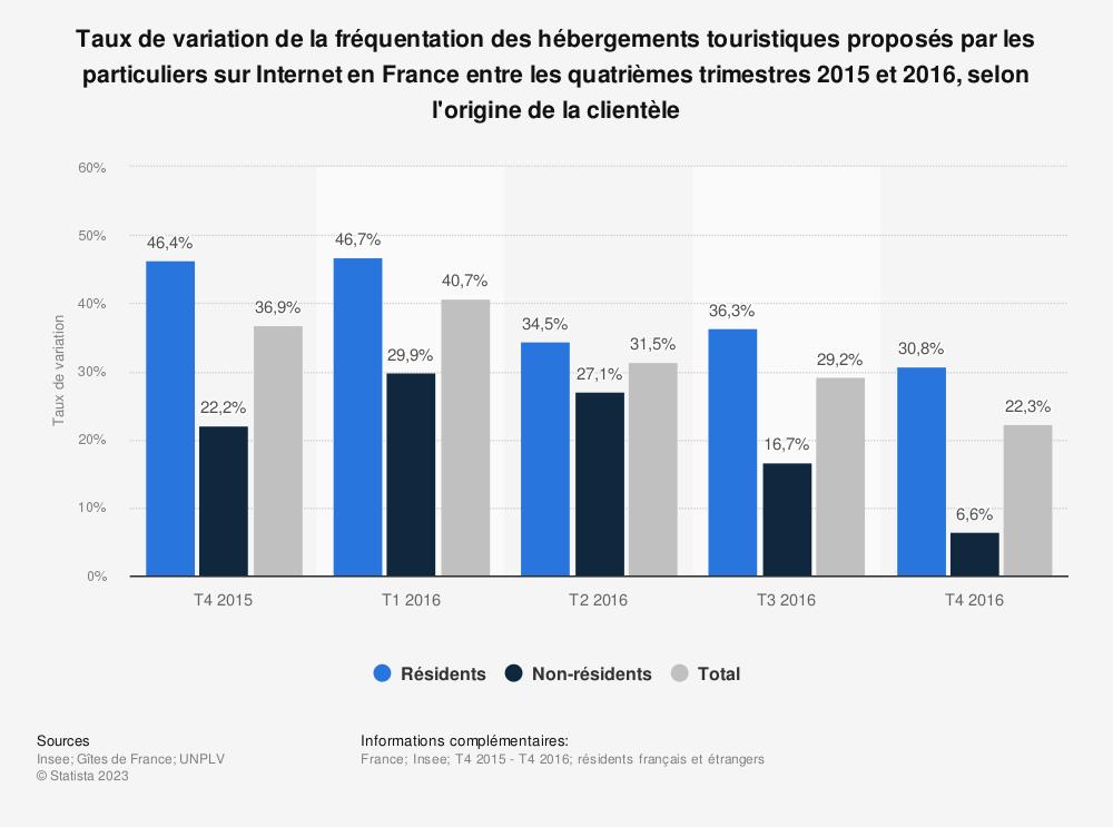 Statistique: Taux de variation de la fréquentation des hébergements touristiques proposés par les particuliers sur Internet en France entre les quatrièmes trimestres 2015 et 2016, selon l'origine de la clientèle | Statista