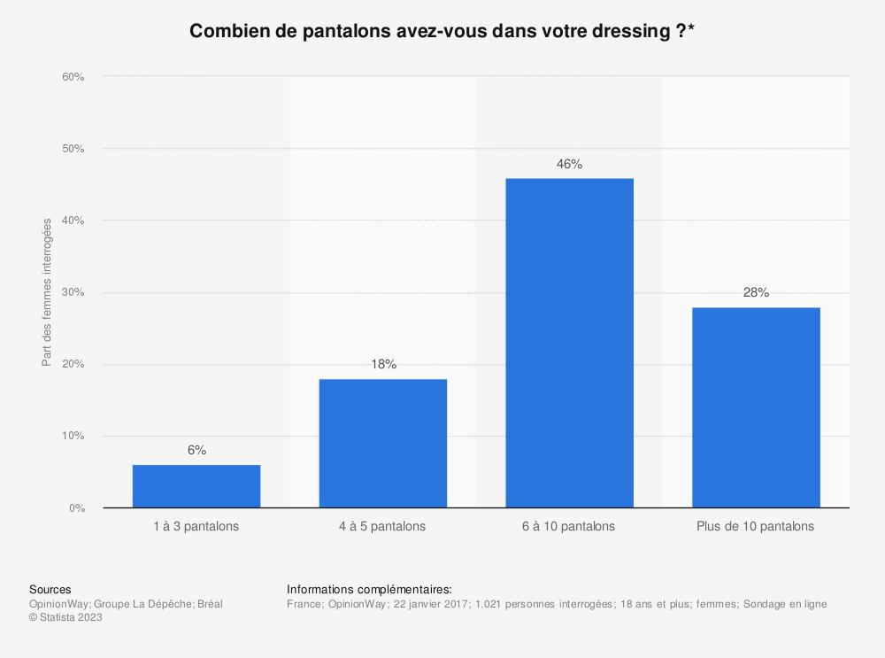 Statistique: Combien de pantalons avez-vous dans votre dressing ?* | Statista