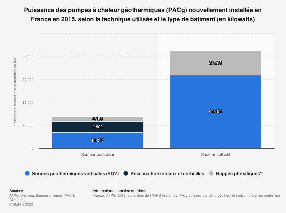 Statistique: Puissance des pompes à chaleur géothermiques (PACg) nouvellement installée en France en 2015, selon la technique utilisée et le type de bâtiment (en kilowatts) | Statista