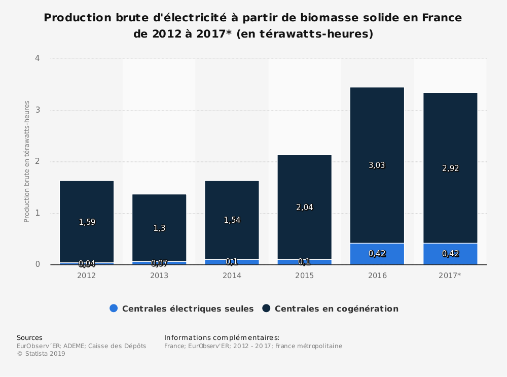 Statistique: Production brute d'électricité à partir de biomasse solide en France de 2012 à 2017* (en térawatts-heures) | Statista