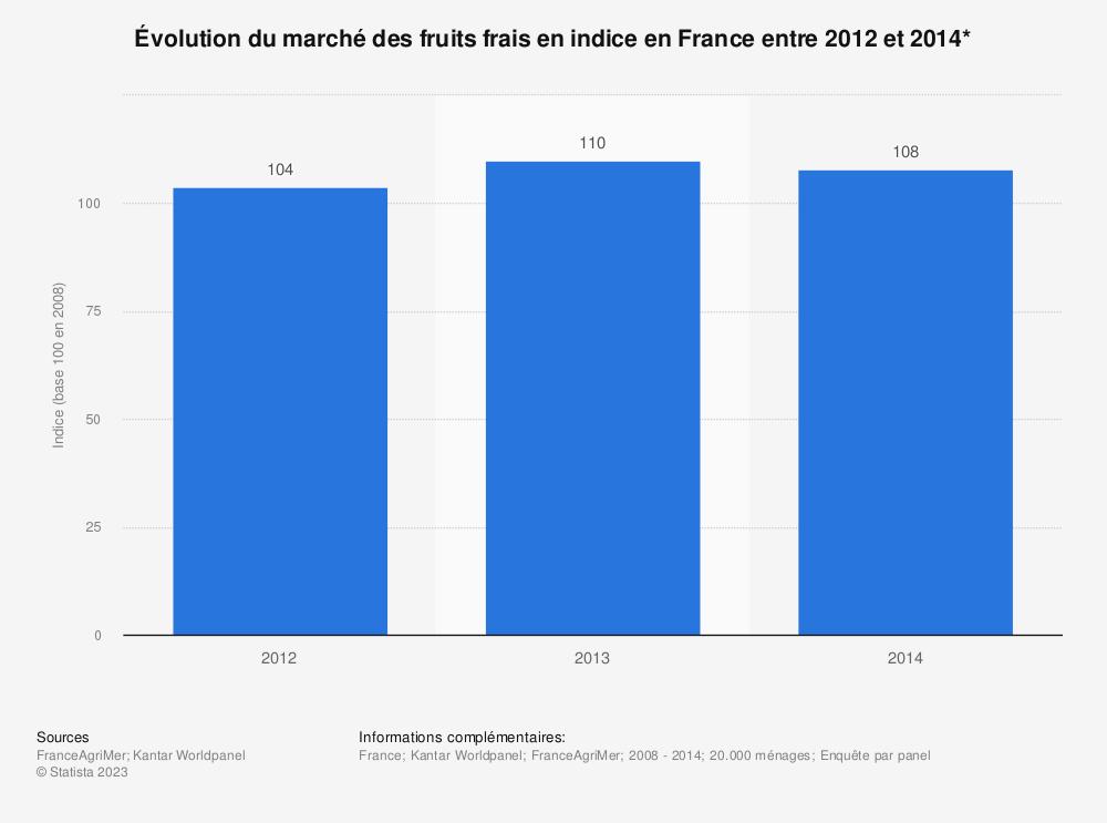 Statistique: Évolution du marché des fruits frais en indice en France entre 2012 et 2014* | Statista