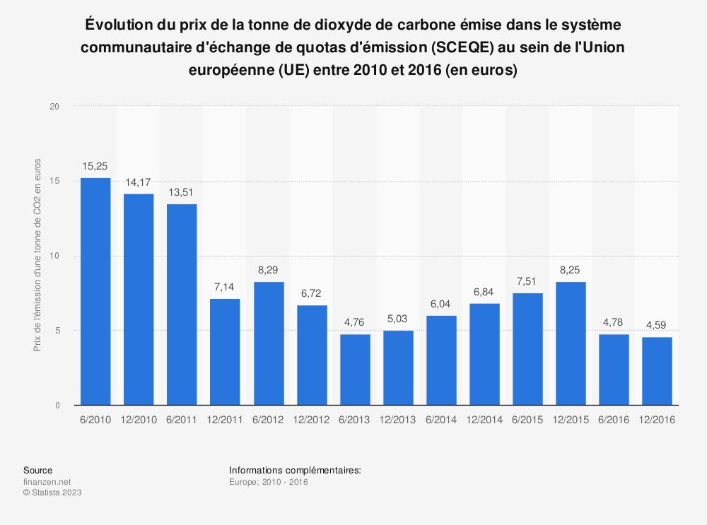Statistique: Évolution du prix de la tonne de dioxyde de carbone émise dans le système communautaire d'échange de quotas d'émission (SCEQE) au sein de l'Union européenne (UE) entre 2010 et 2016 (en euros) | Statista