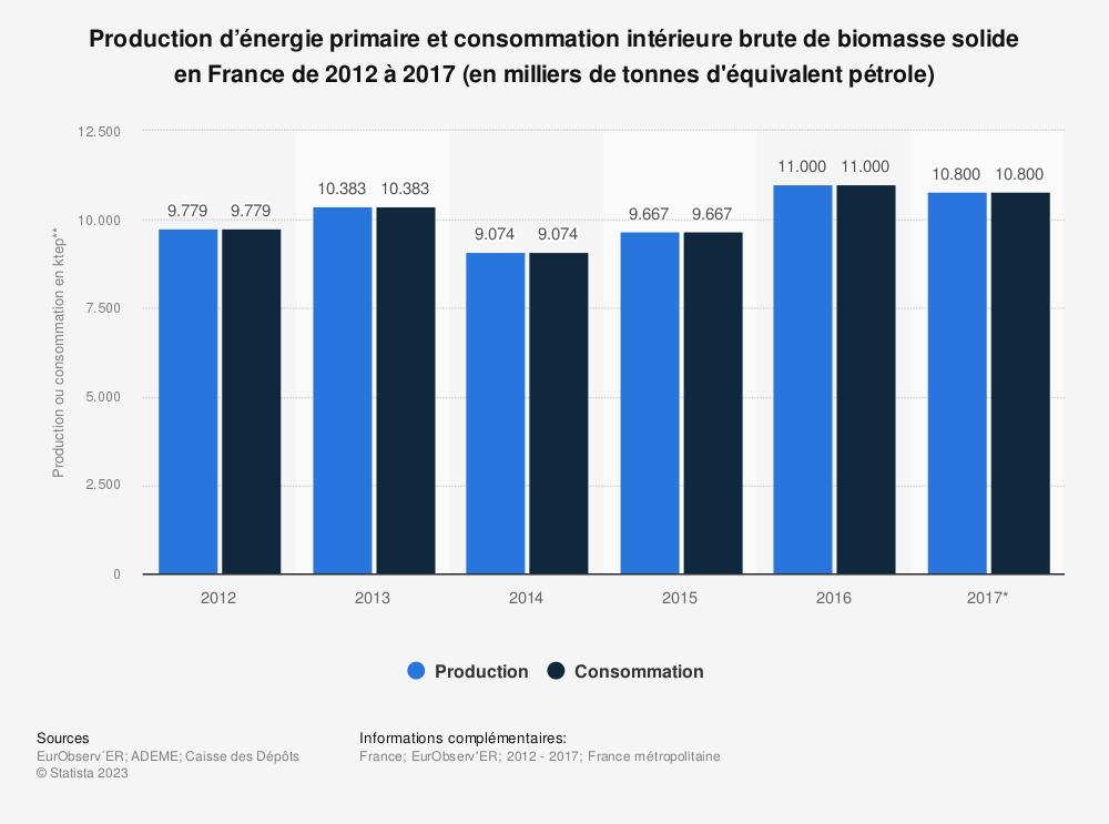 Statistique: Production d'énergie primaire et consommation intérieure brute de biomasse solide en France de 2012 à 2017 (en milliers de tonnes d'équivalent pétrole) | Statista