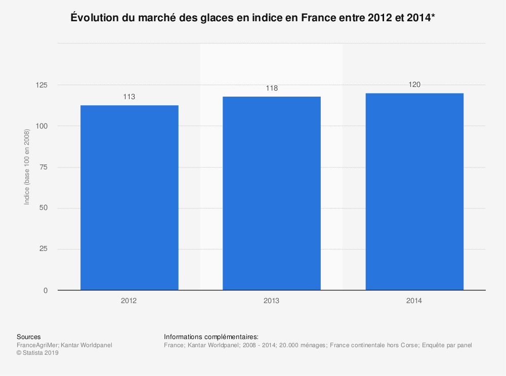 Statistique: Évolution du marché des glaces en indice en France entre 2012 et 2014* | Statista