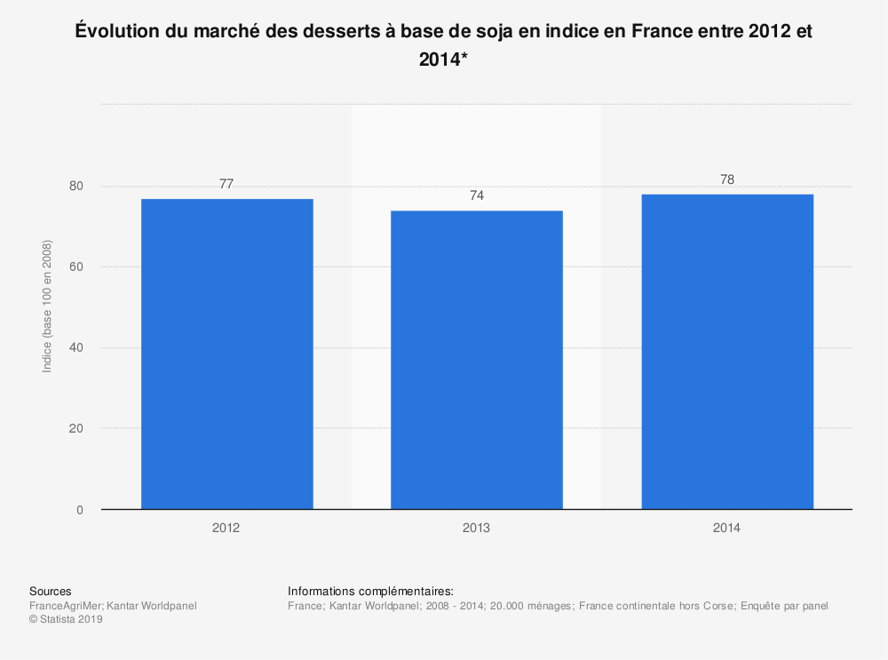 Statistique: Évolution du marché des desserts à base de soja en indice en France entre 2012 et 2014* | Statista