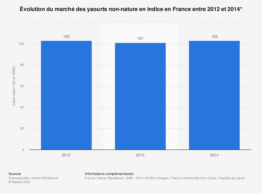 Statistique: Évolution du marché des yaourts non-nature en indice en France entre 2012 et 2014* | Statista