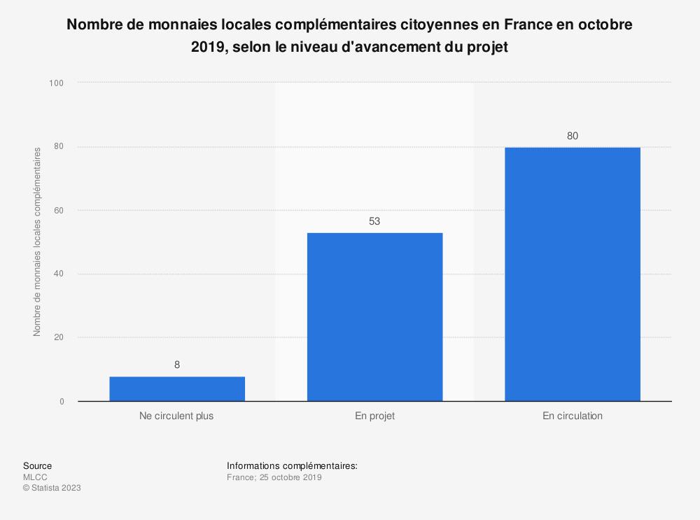 Statistique: Nombre de monnaies locales complémentaires citoyennes en France en octobre 2019, selon le niveau d'avancement du projet | Statista