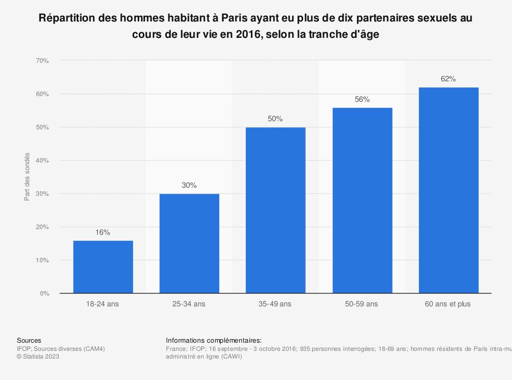 Statistique: Répartition des hommes habitant à Paris ayant eu plus de dix partenaires sexuels au cours de leur vie en 2016, selon la tranche d'âge | Statista