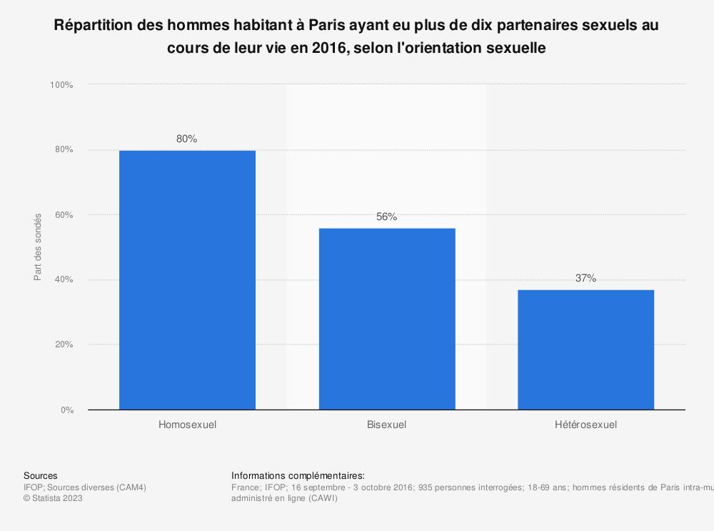 Statistique: Répartition des hommes habitant à Paris ayant eu plus de dix partenaires sexuels au cours de leur vie en 2016, selon l'orientation sexuelle | Statista
