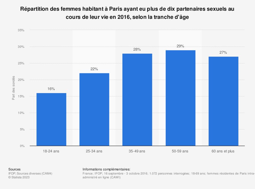 Statistique: Répartition des femmes habitant à Paris ayant eu plus de dix partenaires sexuels au cours de leur vie en 2016, selon la tranche d'âge | Statista