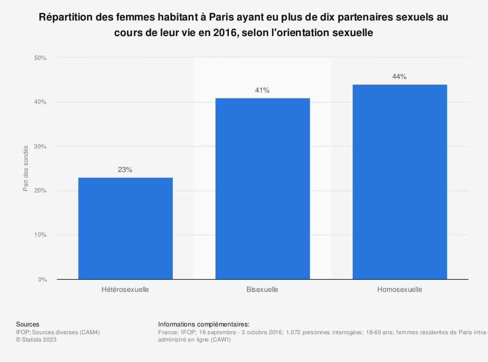 Statistique: Répartition des femmes habitant à Paris ayant eu plus de dix partenaires sexuels au cours de leur vie en 2016, selon l'orientation sexuelle | Statista