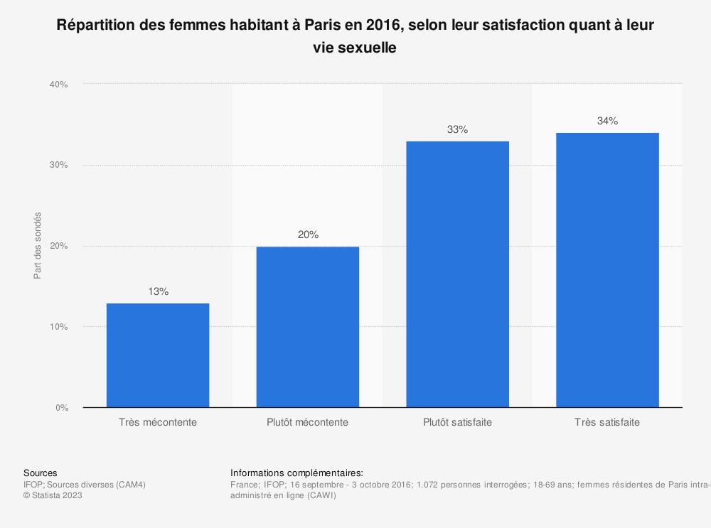 Statistique: Répartition des femmes habitant à Paris en 2016, selon leur satisfaction quant à leur vie sexuelle | Statista