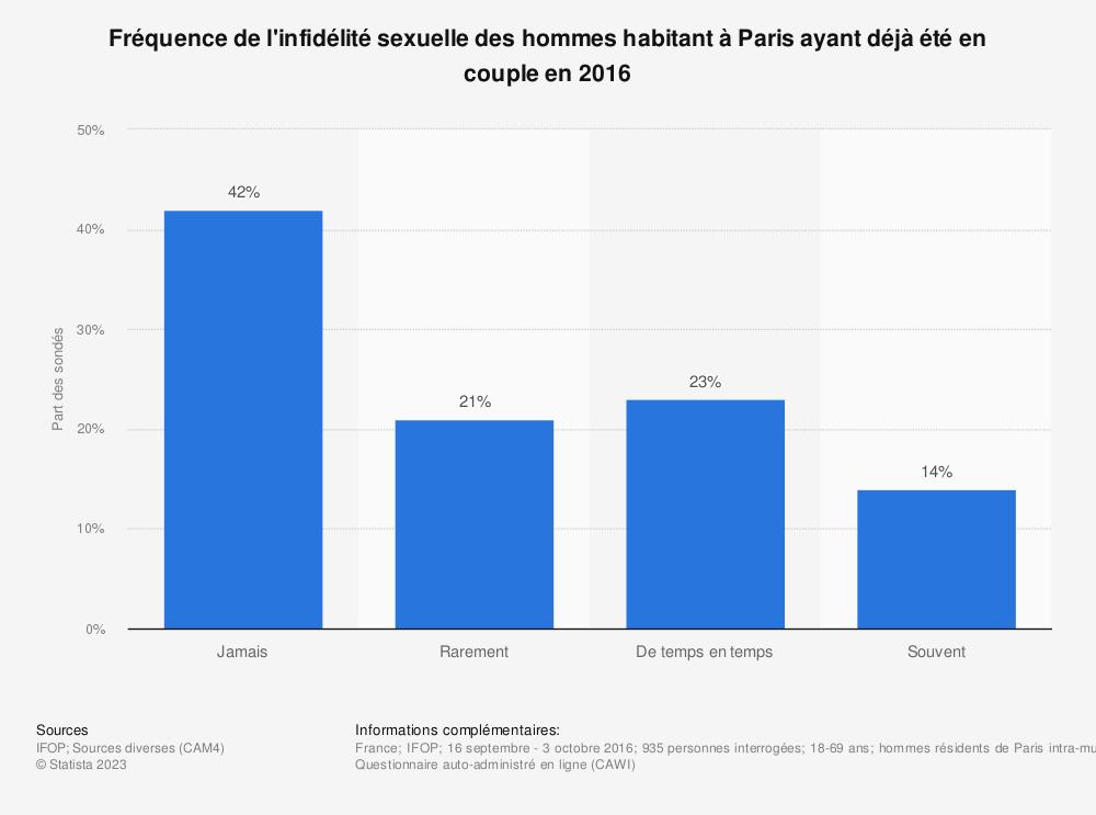 Statistique: Fréquence de l'infidélité sexuelle des hommes habitant à Paris ayant déjà été en couple en 2016 | Statista