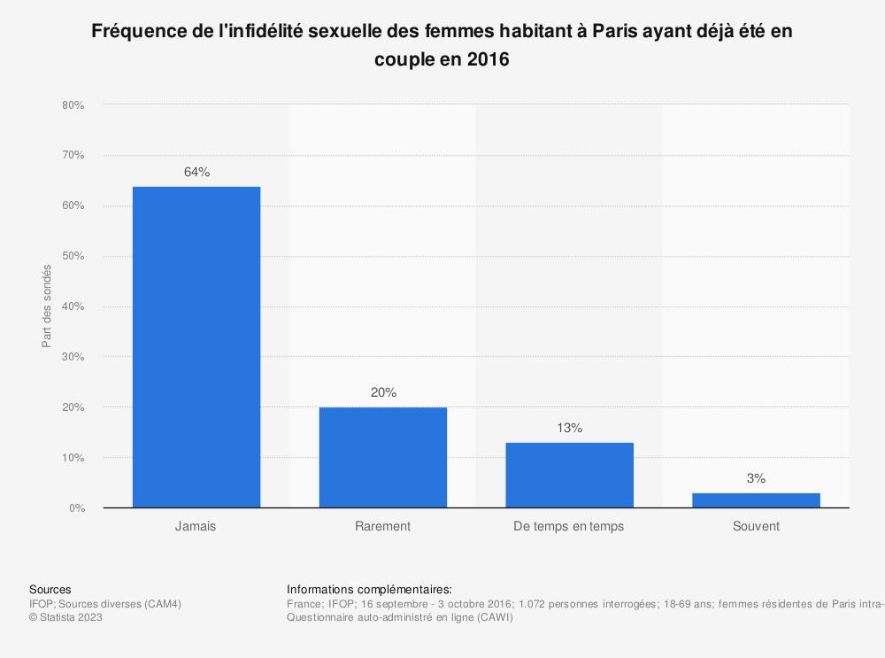 Statistique: Fréquence de l'infidélité sexuelle des femmes habitant à Paris ayant déjà été en couple en 2016 | Statista