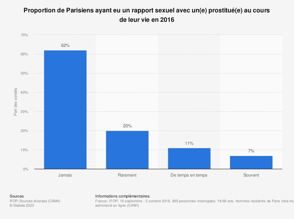 Statistique: Proportion de Parisiens ayant eu un rapport sexuel avec un(e) prostitué(e) au cours de leur vie en 2016 | Statista