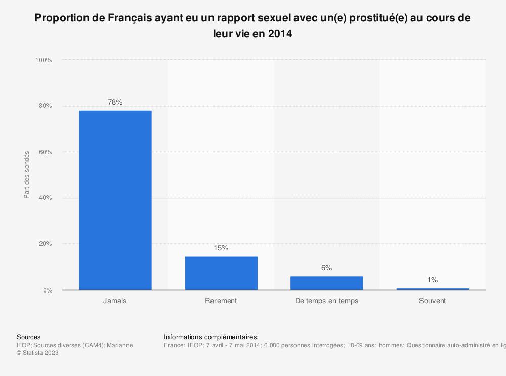 Statistique: Proportion de Français ayant eu un rapport sexuel avec un(e) prostitué(e) au cours de leur vie en 2014 | Statista