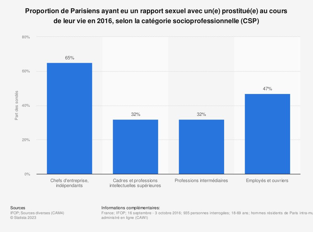 Statistique: Proportion de Parisiens ayant eu un rapport sexuel avec un(e) prostitué(e) au cours de leur vie en 2016, selon la catégorie socioprofessionnelle (CSP) | Statista