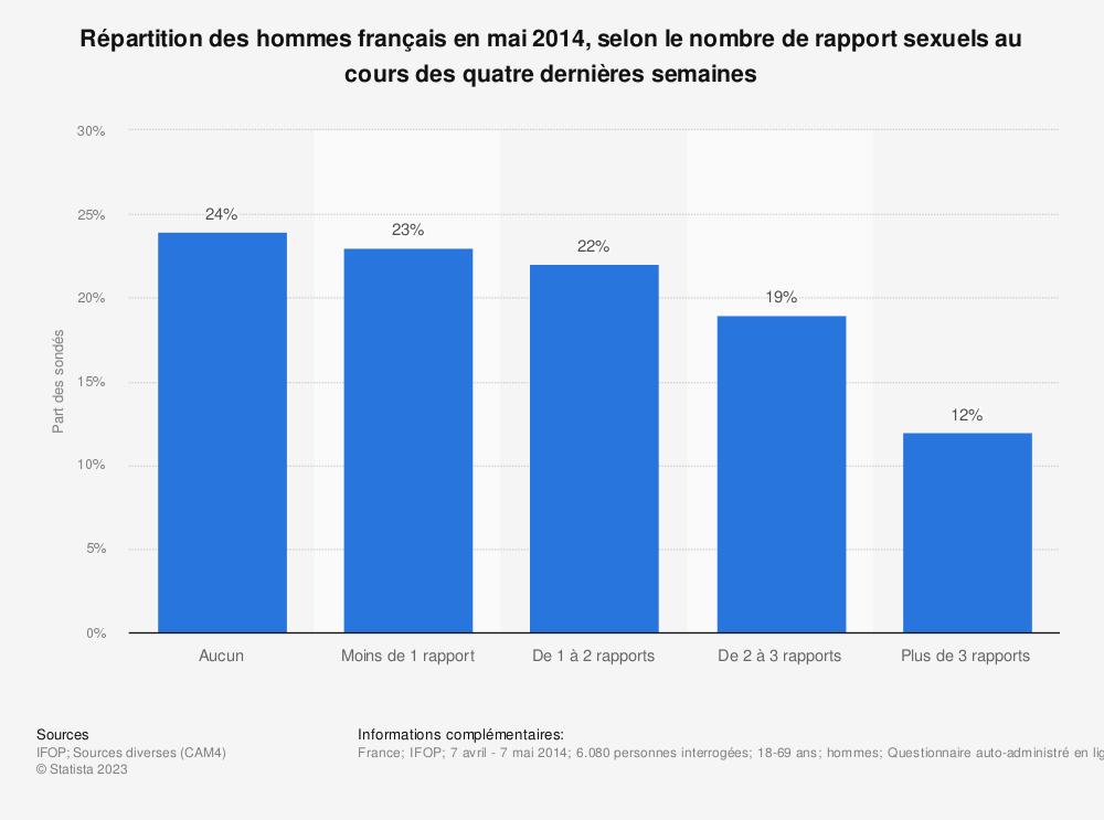 Statistique: Répartition des hommes français en mai 2014, selon le nombre de rapport sexuels au cours des quatre dernières semaines | Statista