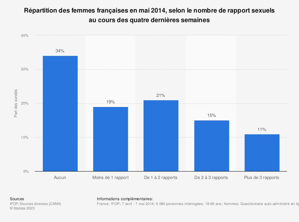 Statistique: Répartition des femmes françaises en mai 2014, selon le nombre de rapport sexuels au cours des quatre dernières semaines | Statista
