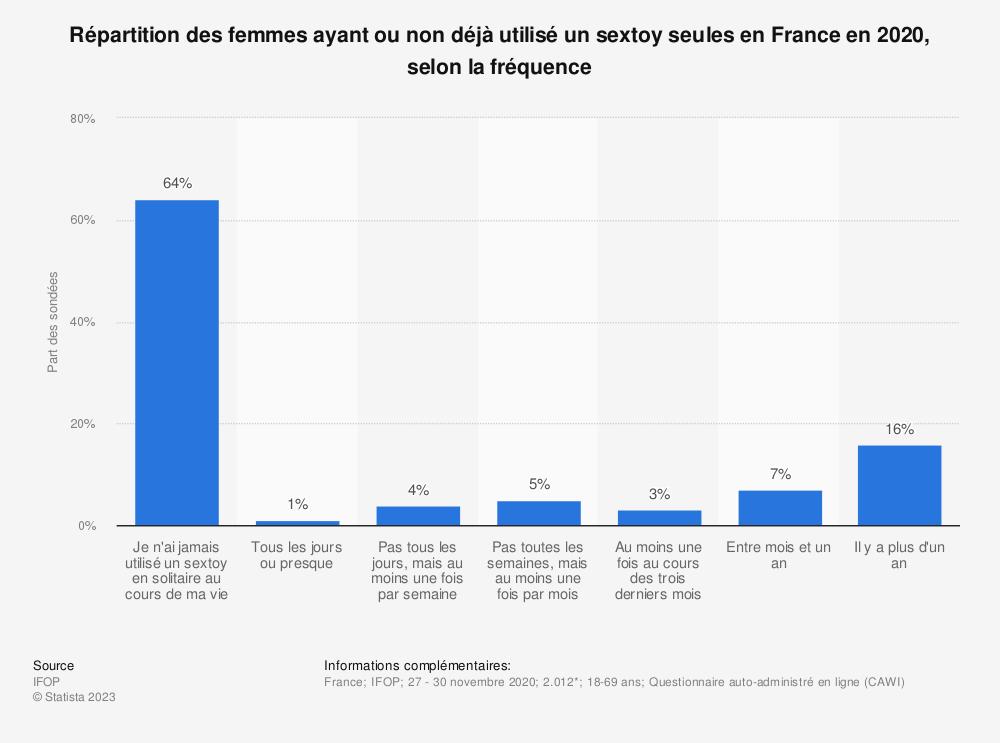 Statistique: Répartition des femmes ayant ou non déjà utilisé un sextoy seules en France en 2017, selon la fréquence | Statista