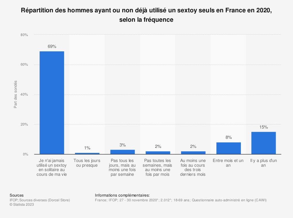 Statistique: Répartition des hommes ayant ou non déjà utilisé un sextoy seule en France en 2017, selon la fréquence | Statista