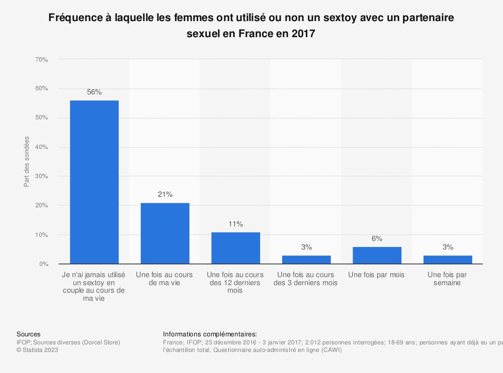Statistique: Fréquence à laquelle les femmes ont utilisé ou non un sextoy avec un partenaire sexuel en France en 2017 | Statista