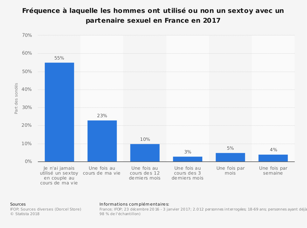 Statistique: Fréquence à laquelle les hommes ont utilisé ou non un sextoy avec un partenaire sexuel en France en 2017 | Statista